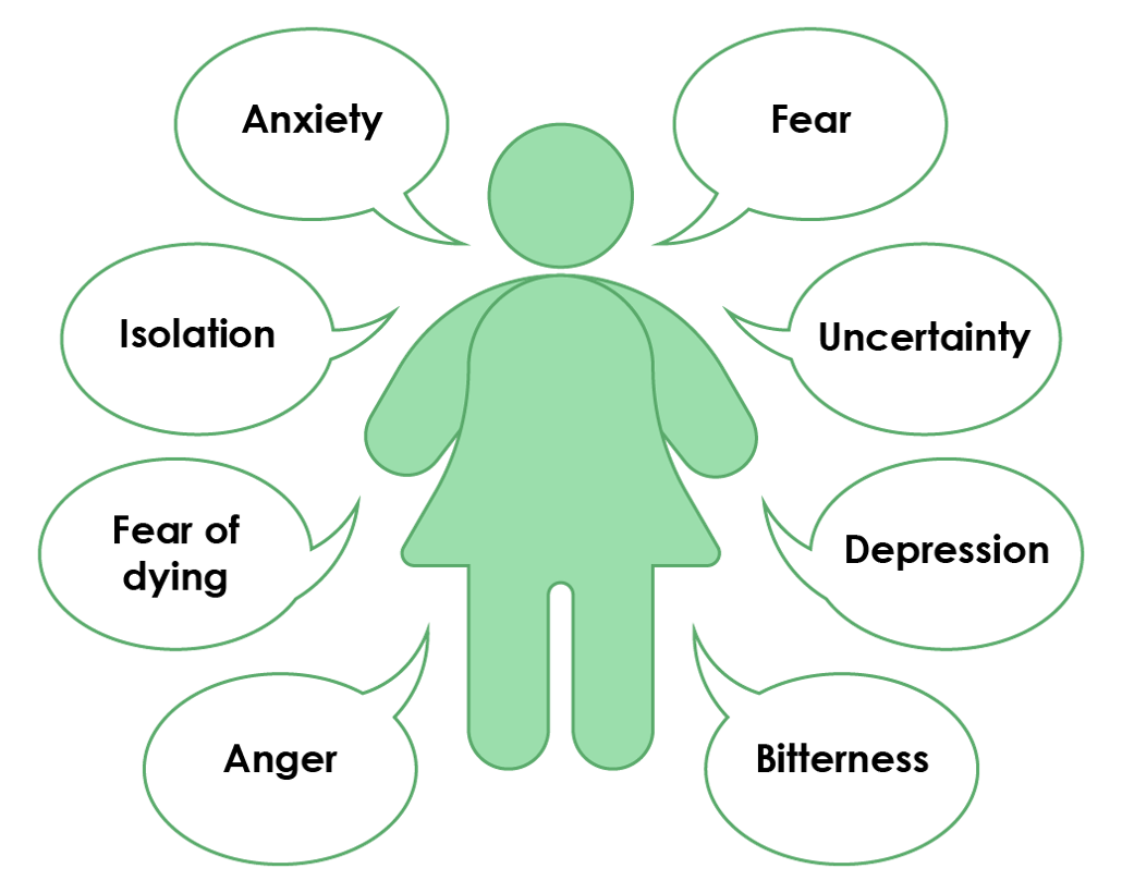 Feelings reported by women with metastatic breast cancer.