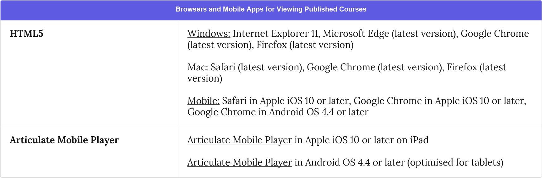 Browsers and Mobile apps for viewing published courses