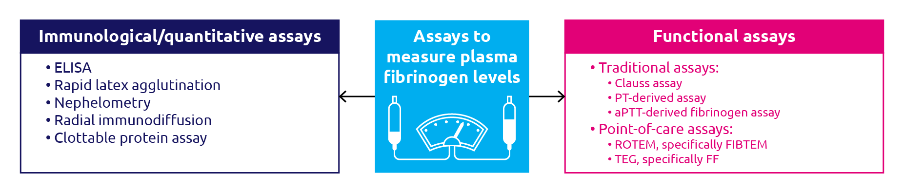 Quantitative and functional assays for measuring fibrinogen levels and activity
